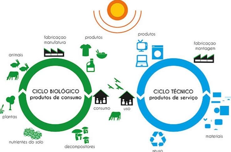 economia-circular-do-berco-ao-berco